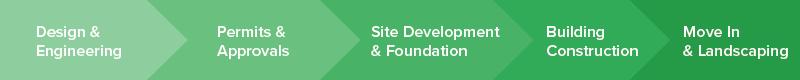 Site Build Schedule